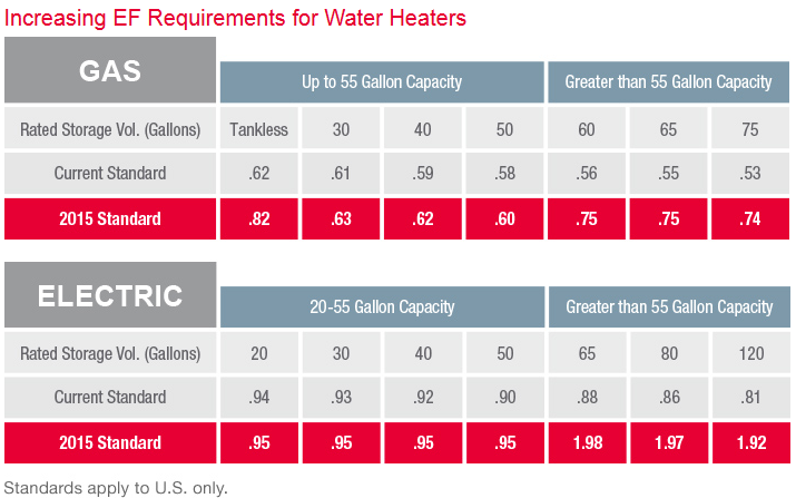 Energy Factor Water Heater Electric 92
