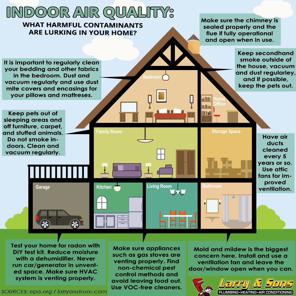 Improve Indoor Air Quality (IAQ) Infographic