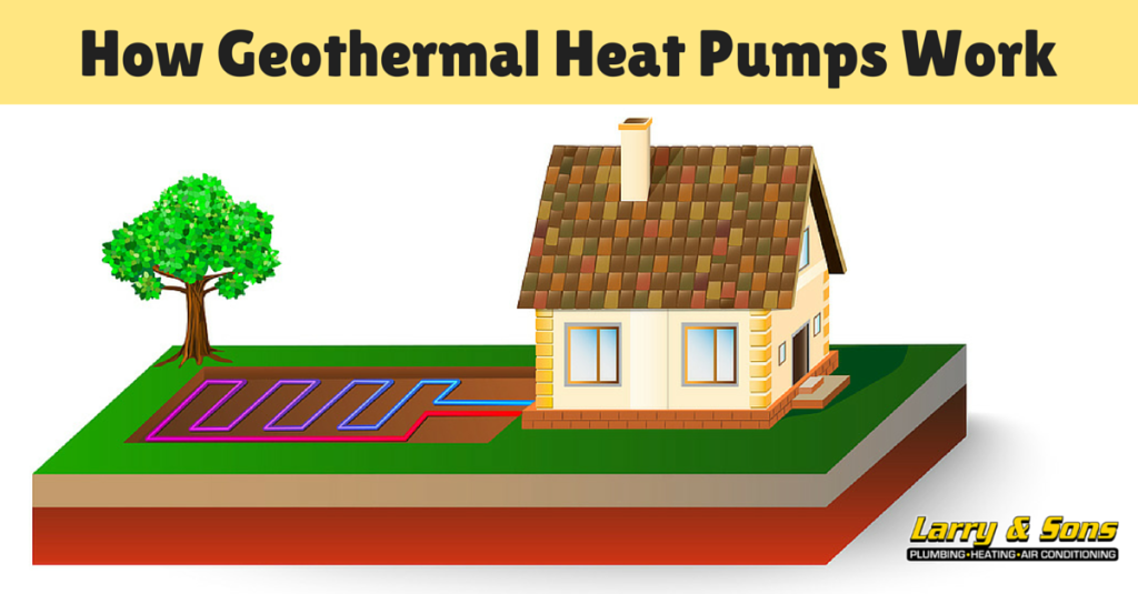 Geothermal heating and air conditioning