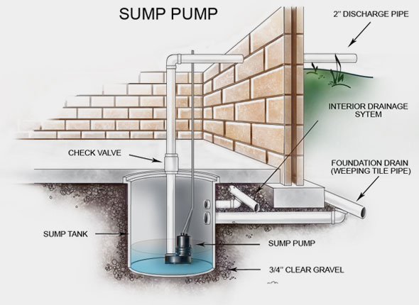 How a Sump Pump Works