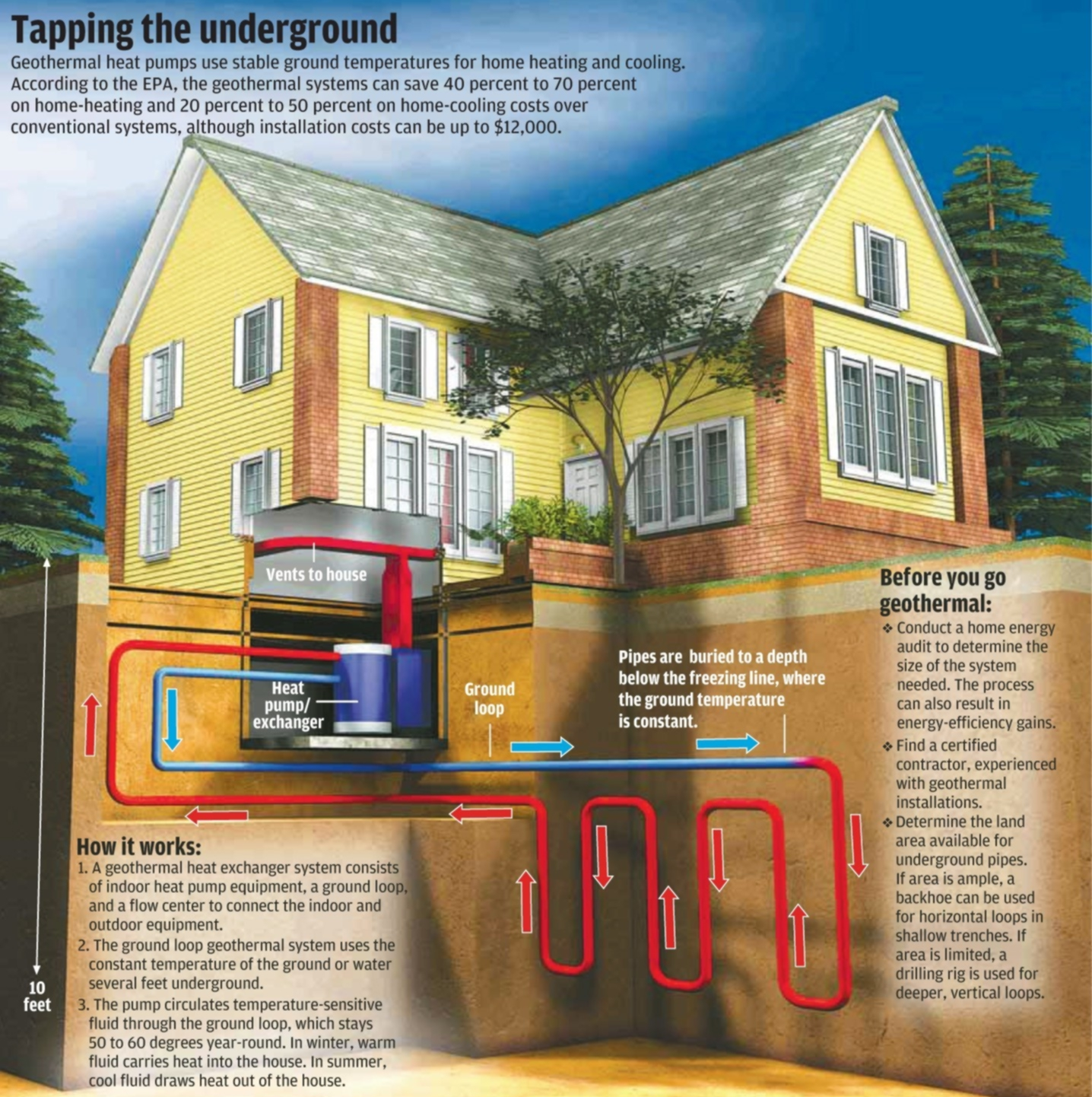 Heating Cooling Units For Home : Geothermal heating and air conditioning hagerstown homes