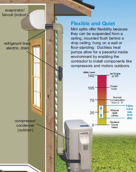 advantages of a ductless mini