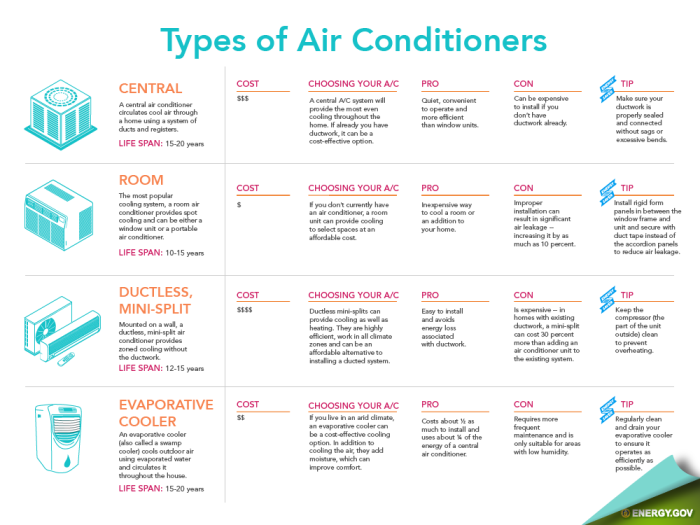 HVAC air conditioning systems