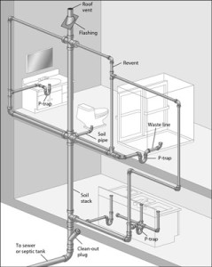 indoor plumbing pipe system