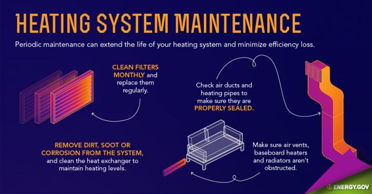 Home Heating Infographic by Energy.Gov